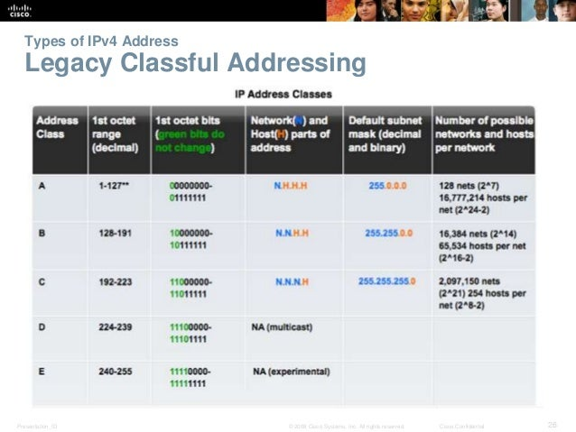 in text case for consistency.  Types of IPv4 Address  Legacy Classful Addressing  Presentation_ID © 2008 Cisco Systems, In...