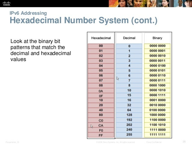 IPv6 Addressing  Hexadecimal Number System (cont.)  Look at the binary bit  patterns that match the  decimal and hexadecim...