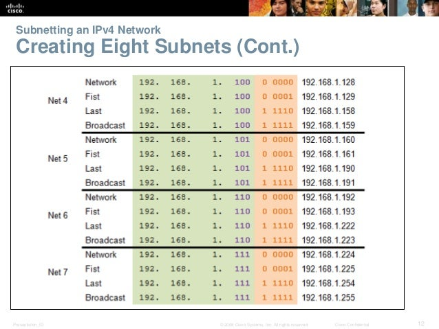 Subnetting an IPv4 Network  Creating Eight Subnets (Cont.)  Presentation_ID © 2008 Cisco Systems, Inc. All rights reserved...