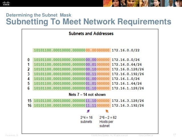 Determining the Subnet Mask  Subnetting To Meet Network Requirements  Presentation_ID © 2008 Cisco Systems, Inc. All right...