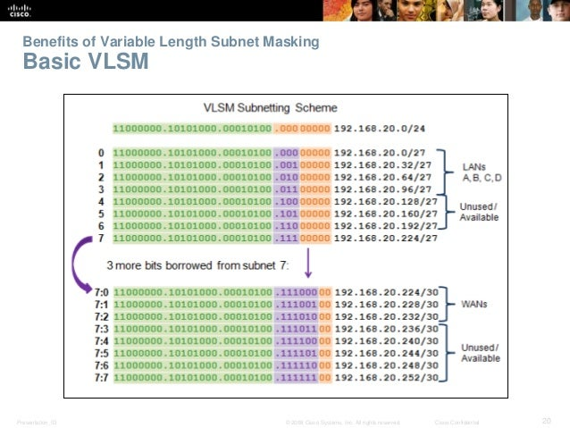 Benefits of Variable Length Subnet Masking  Basic VLSM  Presentation_ID © 2008 Cisco Systems, Inc. All rights reserved. Ci...