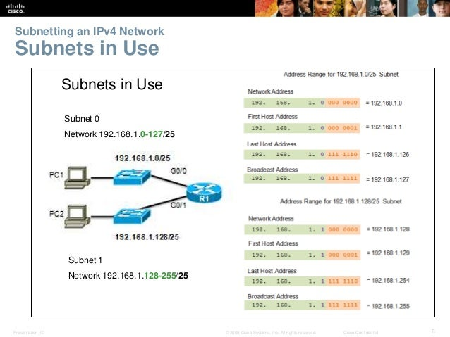 Subnetting an IPv4 Network  Subnets in Use  Subnets in Use  Subnet 0  Network 192.168.1.0-127/25  Subnet 1  Network 192.16...