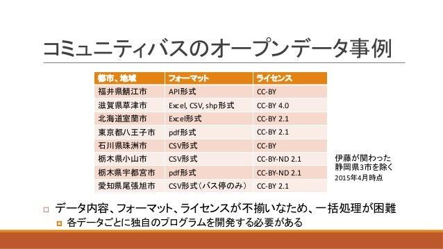 API CC-BY Excel,CSV,shp CC-BY4.0 Excel CC-BY2.1 pdf CC-BY2.1 CSV CC-BY CSV CC-BY-ND2.1 pdf CC-BY-ND2.1 CSV CC-BY2....