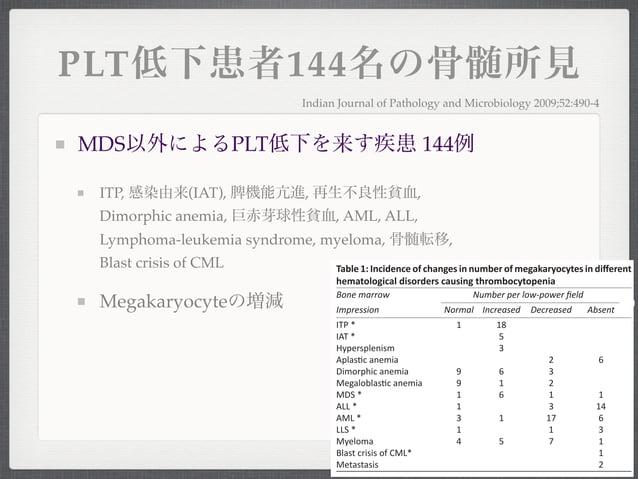 PLT低下患者144名の骨髄所見MDS以外によるPLT低下を来す疾患 144例ITP, 感染由来(IAT), 脾機能亢進, 再生不良性貧血,Dimorphic anemia, 巨赤芽球性貧血, AML, ALL,Lymphoma-leukemi...