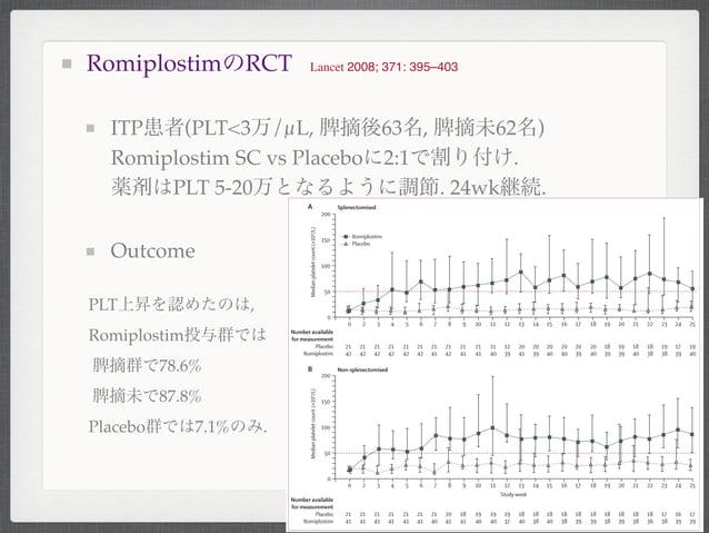 RomiplostimのRCTITP患者(PLT<3万/µL, 脾摘後63名, 脾摘未62名)Romiplostim SC vs Placeboに2:1で割り付け.薬剤はPLT 5-20万となるように調節. 24wk継続.OutcomeLanc...