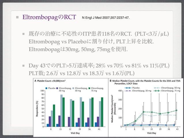 EltrombopagのRCT既存の治療に不応性のITP患者118名のRCT. (PLT<3万/µL)Eltrombopag vs Placeboに割り付け, PLT上昇を比較.Eltrombopagは30mg, 50mg, 75mgを使用.D...