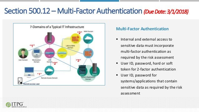 Multi-Factor Authentication  Internal and external access to sensitive data must incorporate multi-factor authentication ...