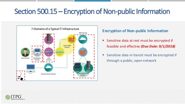 Encryption of Non-public Information  Sensitive data at rest must be encrypted if feasible and effective (Due Date: 9/1/2...