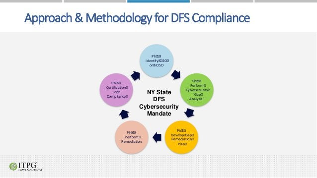 """Approach & Methodology for DFS Compliance Ph 1 - Identify CISO or vCISO Ph 2 - Perform Cybersecurity """"Gap Analysis"""" Ph 3 -..."""