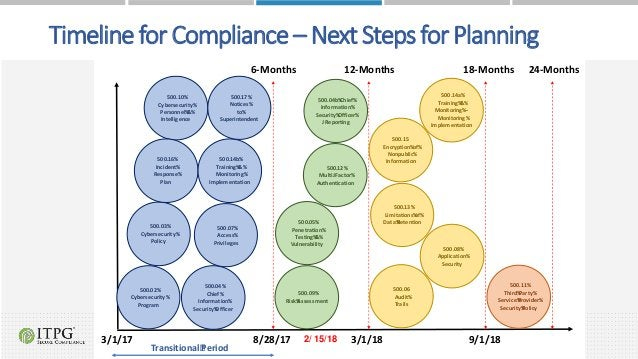 Timeline for Compliance – Next Steps for Planning 500.10% Cybersecurity% Personnel%&% Intelligence 500.02% Cybersecurity% ...