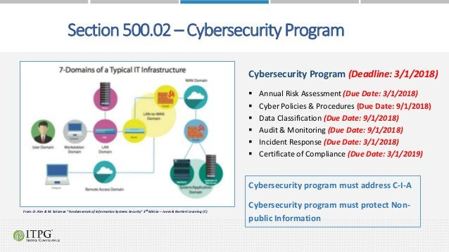 Cybersecurity Program (Deadline: 3/1/2018)  Annual Risk Assessment (Due Date: 3/1/2018)  Cyber Policies & Procedures (Du...