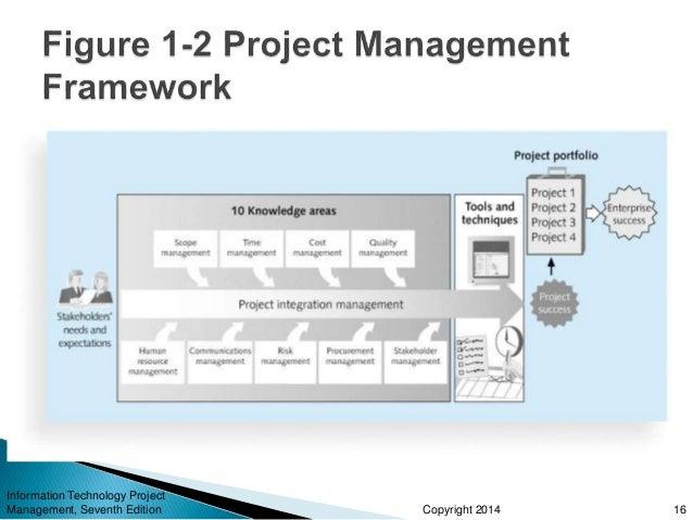 Technology Management Image: Information Technology Project Management