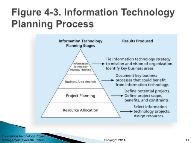 project management information technology pdf