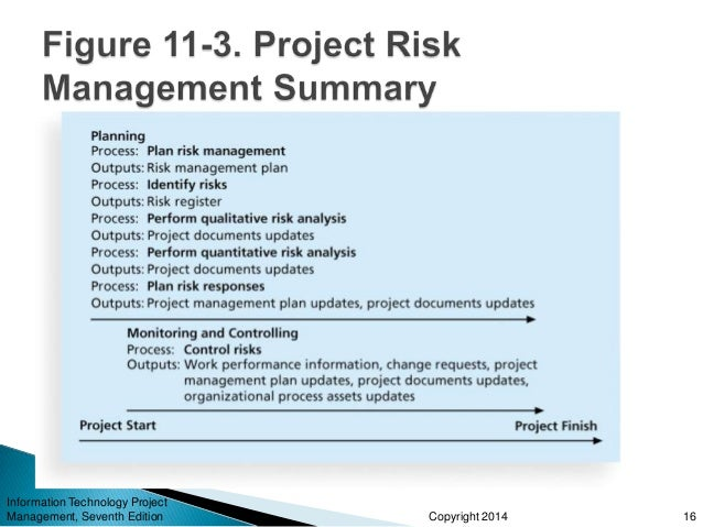 impact of information technology in project management Organizations' success with information technology and enterprise   architectures impact project success variables they find that a solution.