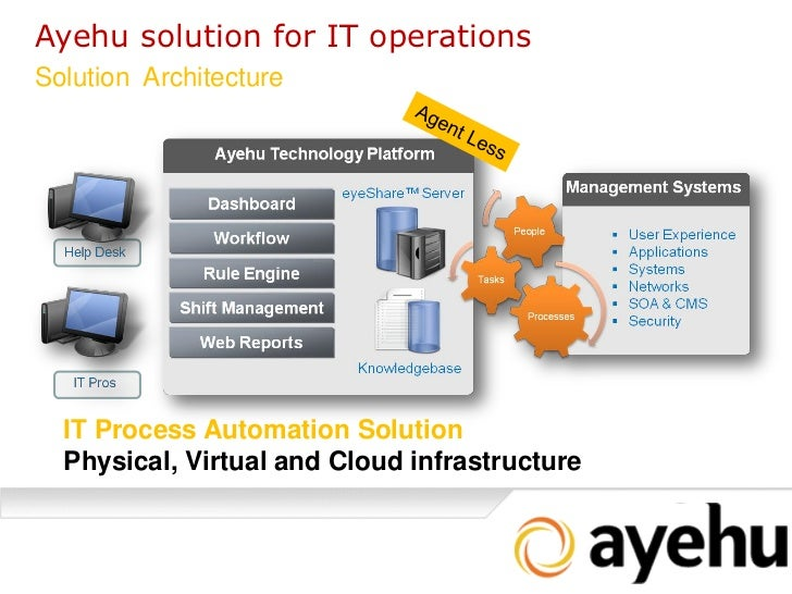 It Process Automation Ayehu Eyeshare Solution Overview