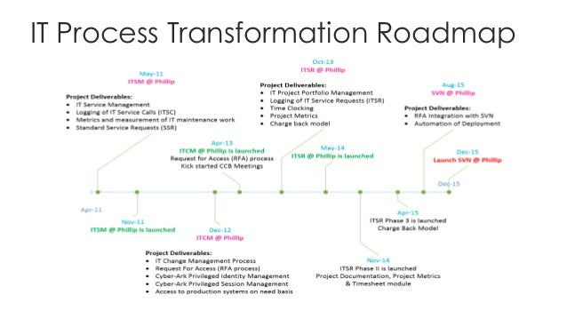 it process transformation roadmap