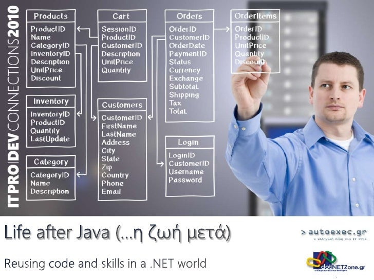 Life after Java (...η ζωή μετά)<br />Reusing code and skills in a .NET world<br />