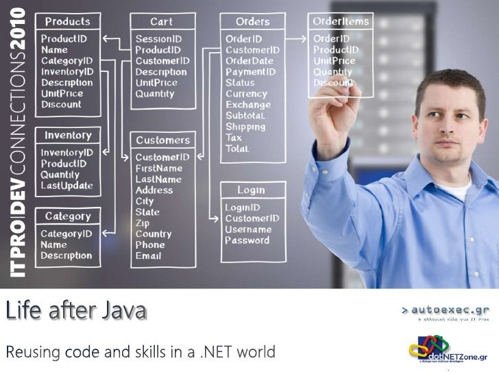 Life after Java<br />Reusing code and skills in a .NET world<br />