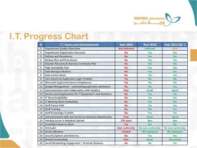 I.T. Progress Chart • # I.T. Issues and Achievements Year 2009 Year 2010 Year 2011-Qtr 1 1 Department Quality Objectives N...