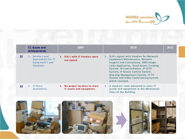 I.T. Issues and Achievements 2009 2010 2011 12 1. Service Level Agreements for IT Equipment's and Solutions 1. SLA's with ...