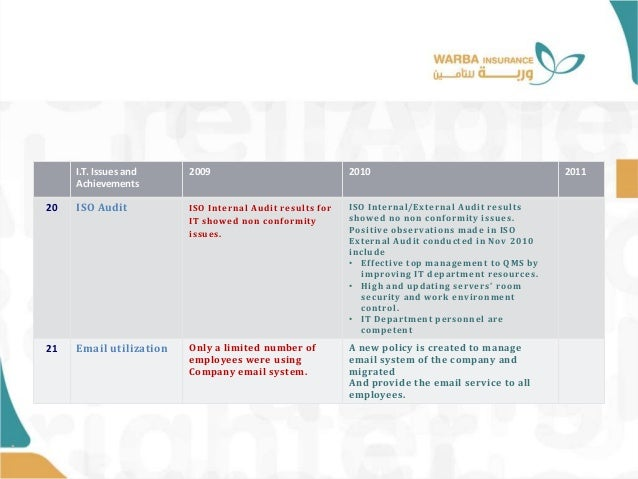 • I.T. Issues and Achievements 2009 2010 2011 20 ISO Audit ISO Internal Audit results for IT showed non conformity issues....