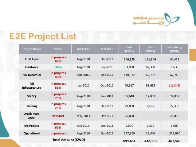 E2E Project List • Project Name Status Start Date End Date Cost (KWD) Paid (KWD) Remaining (KWD) First Apex In progress 60...
