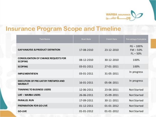 Insurance Program Scope and Timeline • Task Name Start Date Finish Date Percentage Complete GAP ANALYSIS & PRODUCT DEFINIT...