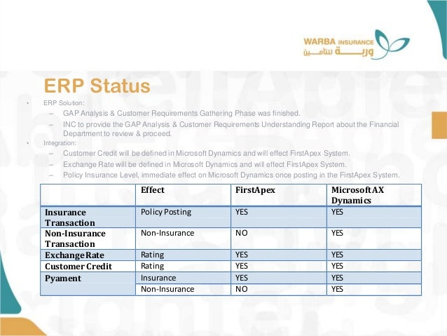 ERP Status • ERP Solution: – GAP Analysis & Customer Requirements Gathering Phase was finished. – INC to provide the GAP A...