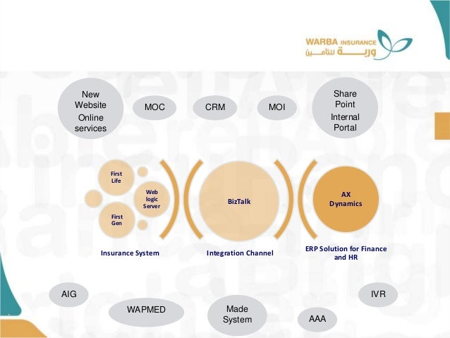 • Integration Channel ERP Solution for Finance and HR BizTalk First Life Web logic Server First Gen AX Dynamics Insurance ...