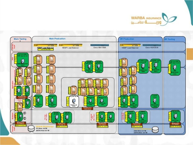 • Storage Layer DS3950 SAN Storage FC Drive: 4.8 TB SATA Drive: 6.0 TB DS3400 SAN Storage SAS Drive: 2.4 TB SATA Drive: 4....