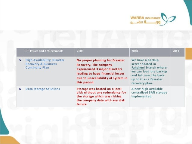 • I.T. Issues and Achievements 2009 2010 2011 5 High Availability, Disaster Recovery & Business Continuity Plan No proper ...