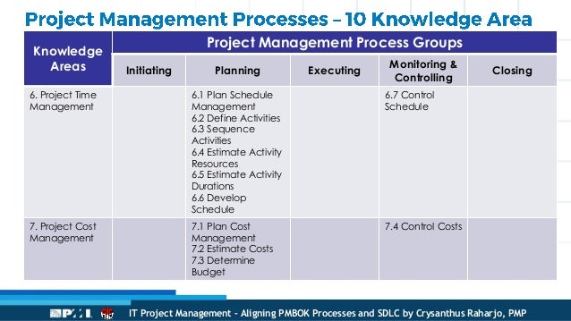 the 42 project management processes Outputs 1 project charter itto slide - 1 of 42 develop project management  plan develop project management plan is the process of documenting the  actions.