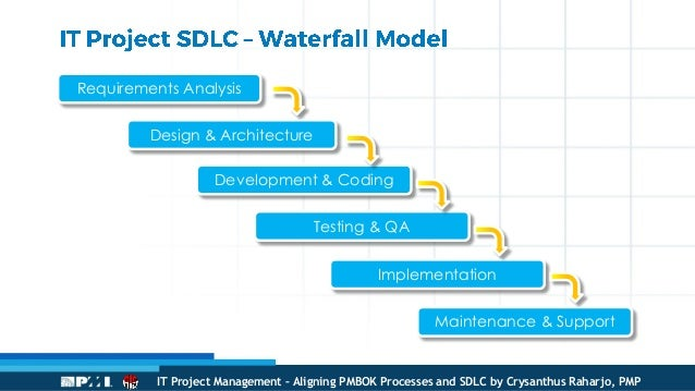 It project management aligning pmbok processes and sdlc 24 ccuart Choice Image