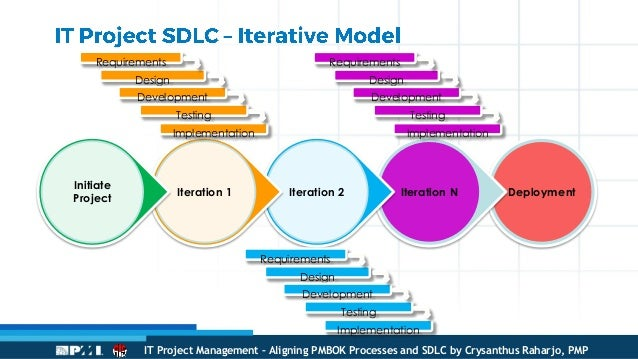 It project management aligning pmbok processes and sdlc development testing implementation 25 ccuart Choice Image