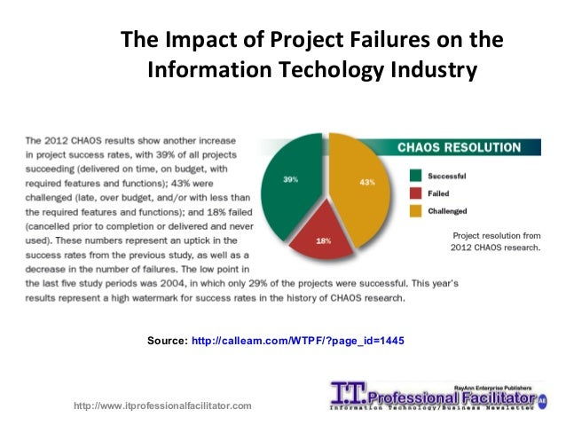 Thesis on project failure