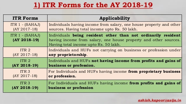 New Form & Changes in Income Tax Return