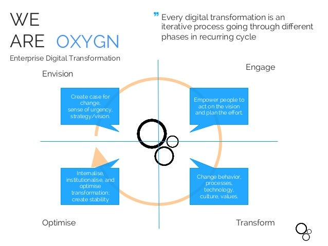 WE ARE OXYGN Enterprise Digital Transformation Every digital transformation is an iterative process going through different...