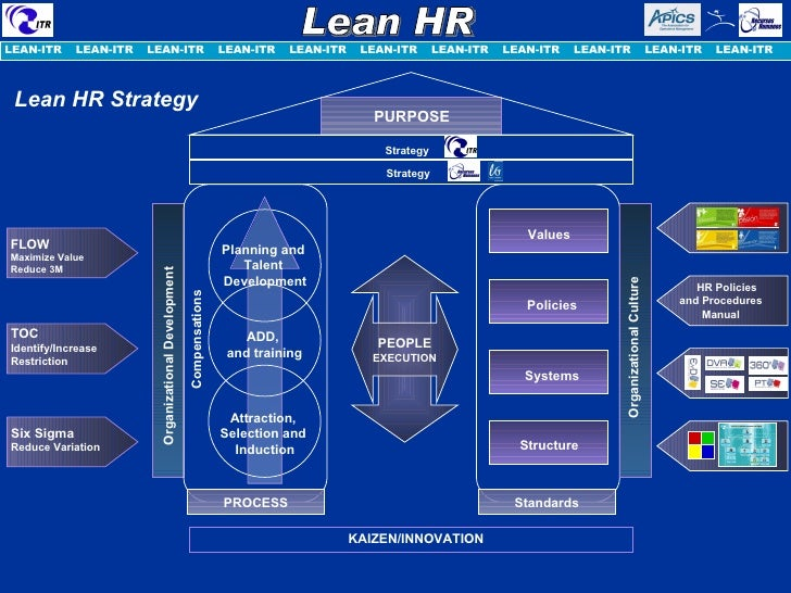 lean hr lean od Combining lean six sigma and organization development practices to create sustainable change and form continuous improvement problem solving cultures.