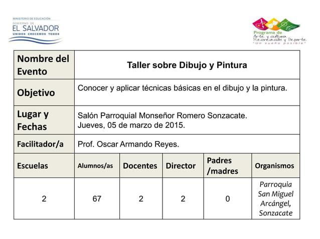 Nombre del Evento Taller de Patrimonio Cultural Salvadoreño. Objetivo Analizar y comprender la importancia de la cultura s...