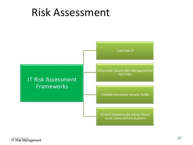 risk management in information technology security Information technology risk management program version 11  an information security management (ism) program establishes the framework by which systems, media, facilities, and data vital.