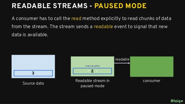 It's about time to embrace Node js streams