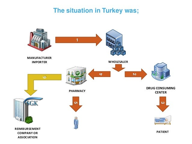 Case Study Pharmaceutical Track And Trace System In Turkey