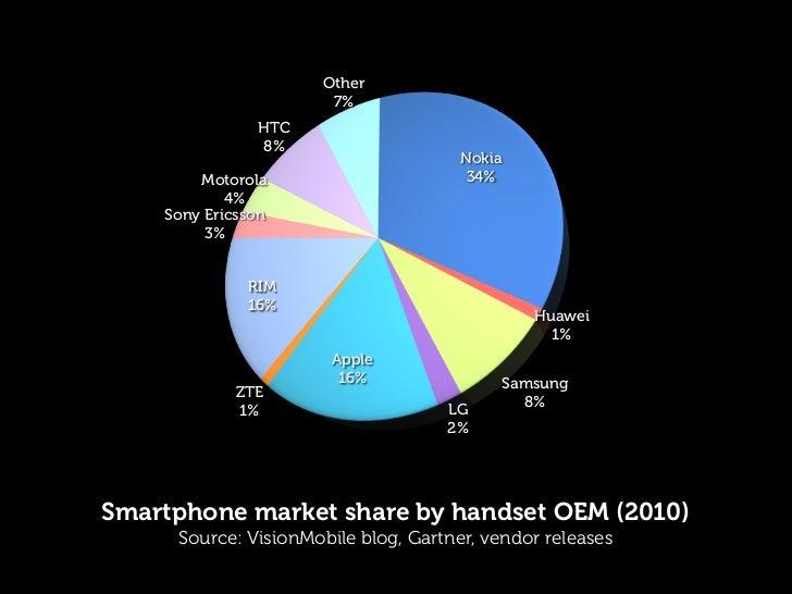 Other                      7%               HTC               8%                                      Nokia        Motorol...