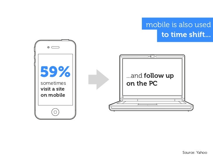 mobile is also used                        to time shift...59%            ...and follow upsometimes      on the PCvisit a ...