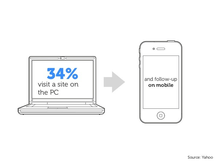 34%visit a site on                  and follow-up                   on mobilethe PC                                  Sourc...
