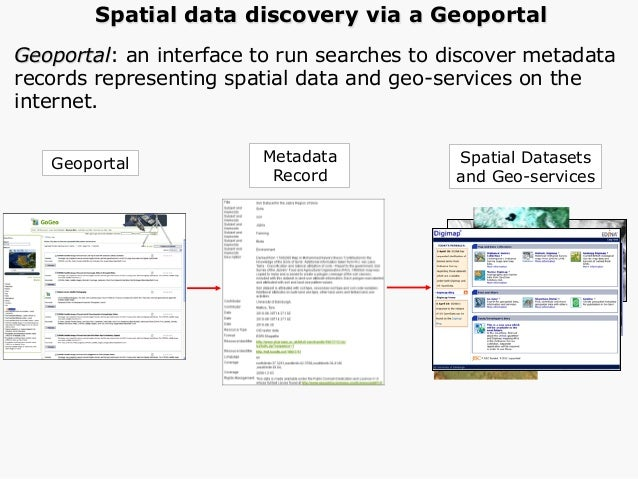 Free text, resource type, geographic location (co-ordinate and placename) and date searches.