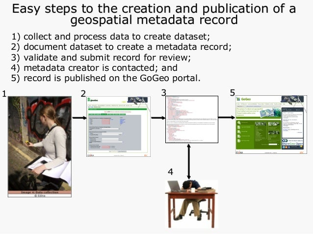 -UK AGMAP 2.1 -Guidelines -Geodoc metadata tool -GoGeo portal nodes -Workshops -eLearning objects Geography Archaeology Ge...