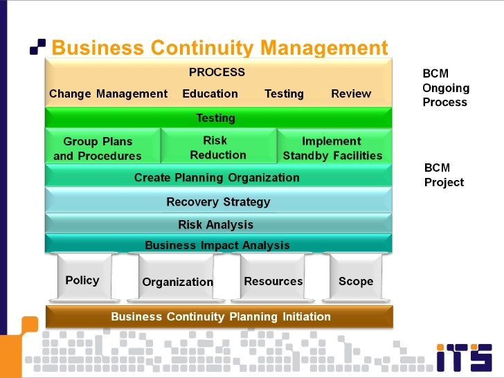 introduction to business continuity plan San jose state university follows the california state university business continuity program - executive order number 1014 for implementing and maintaining an ongoing program that ensures the continuity of essential functions or operations following or during the recovery phase of a catastrophic event.