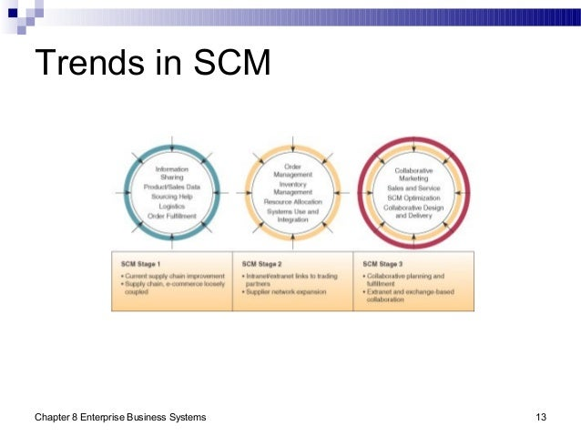 Chapter 8 Enterprise Business Systems 13 Trends in SCM