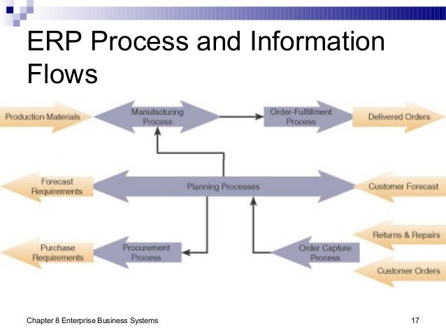 Chapter 8 Enterprise Business Systems 17 ERP Process and Information Flows